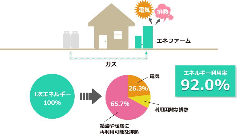 エネルギー利用率説明図
