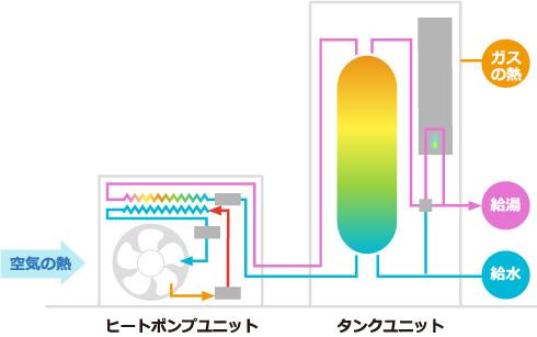 給湯器の仕組み図