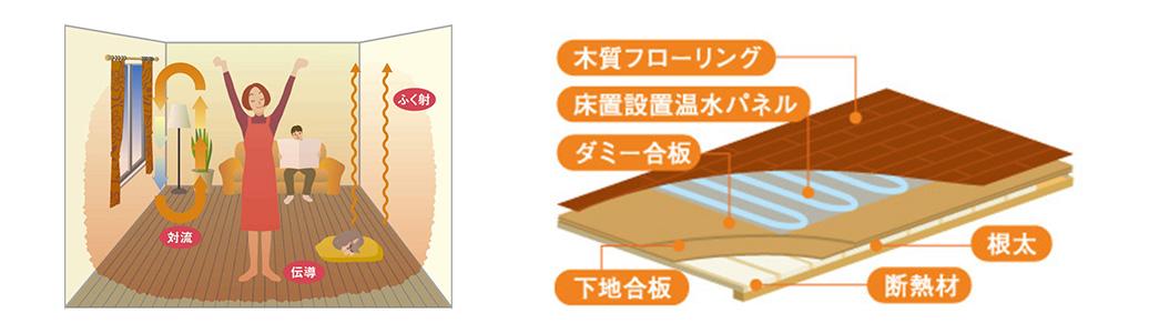ガス温水床暖房イメージ