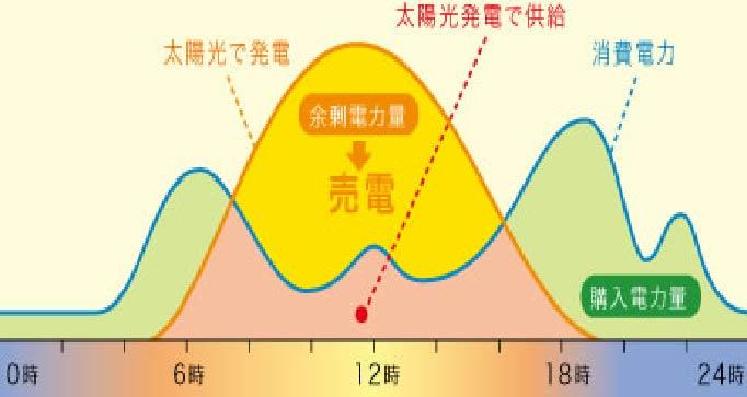 太陽光発電のポイント