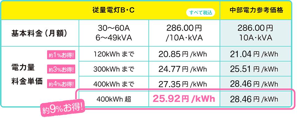 電気料金比較
