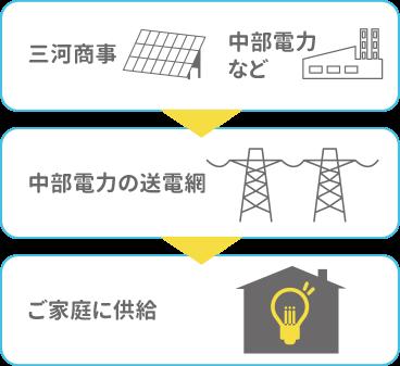 変わらない品質の電気