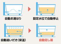 ふろ機能-全自動タイプ
