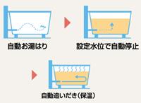 ふろ機能-自動タイプ